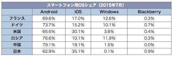 smartphone201507
